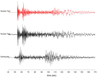Seismograms of North Korea's May 25, 2009 nuclear test (top, in red); October 2006 test (middle); and natural earthquake from same region Lamont-Doherty Earth Observatory, Columbia University