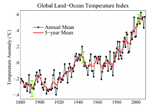 Ocean Temperature Index