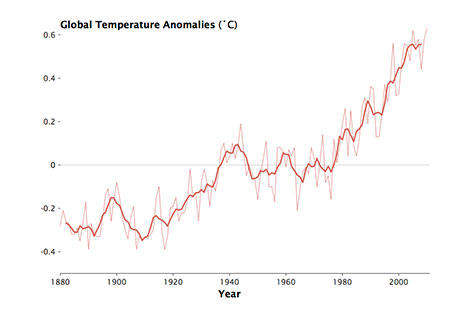 Global Temperature Anamolies