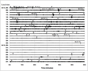 24 hours of data from a seismic station in Mudanjiang, China, on the date of one purported 2010 North Korean nuclear test. Background levels are higher during working hours than at night, suggesting human causes such as traffic, electric motors and passing trains—but there is no indication of a nuclear explosion, say the authors of a new paper. Each line represents one hour, sampled 40 times per second.