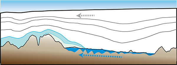Scientists hypothesize that cold temperatures and high pressures push the water uphill, in the same direction as overlying ice flows. This causes ridgelines to refreeze, thus warding off erosion.
