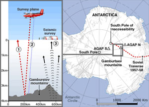 Using radar, seismic waves and other methods, aircraft and ground crews will image the ice-buried Gamburtsev Mountains, Antarctica's remotest region.