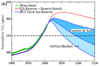 Atmospheric carbon dioxide if coal emissions are phased out between 2010 and 2030